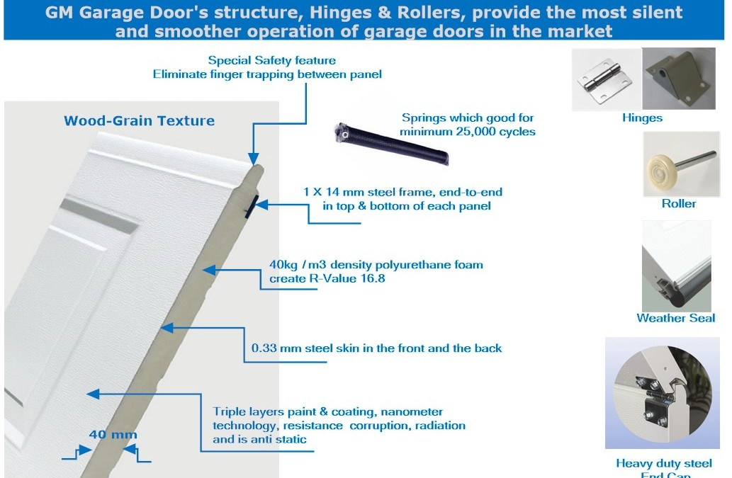 How to Compare Garage Doors from Different Suppliers